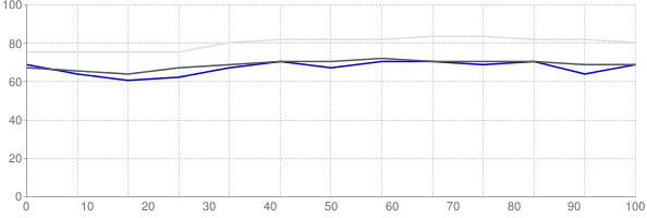 Percent of median household income going towards median monthly gross rent in Utah County Utah